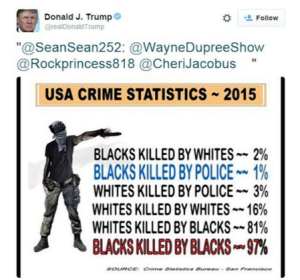 Trump Black Crime